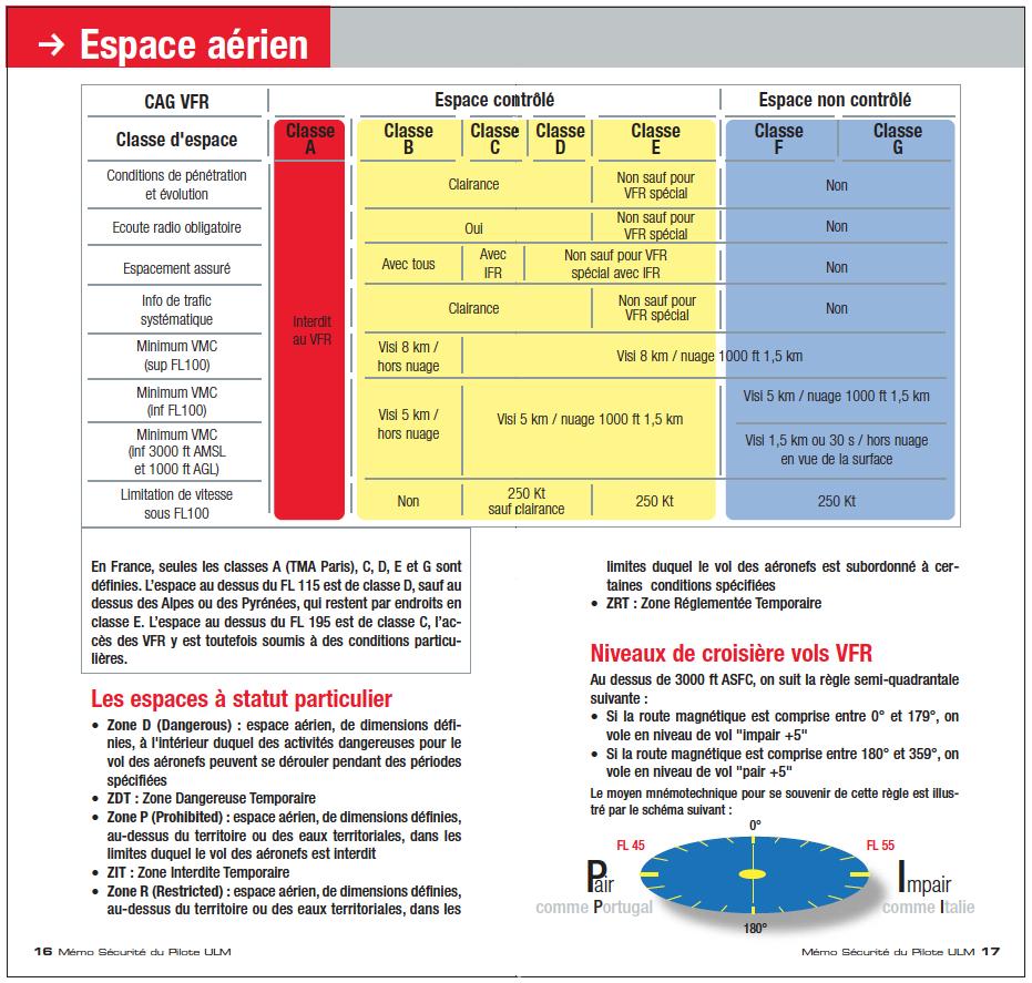 Espace Aérien ULM Toulouse